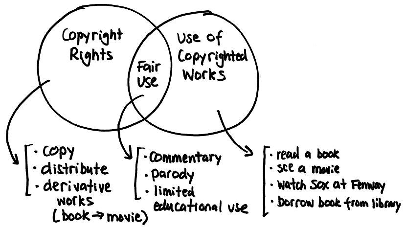 Copyright on a Napkin, by Erik J. Heels